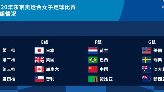 东京奥运会女足分组:中国、荷兰、巴西、赞比亚同处F组