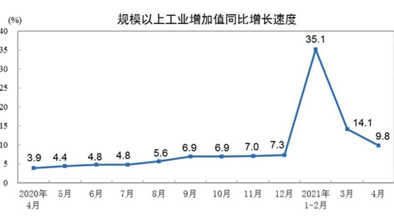 国家统计局:4月份规模以上工业增加值增长9.8%