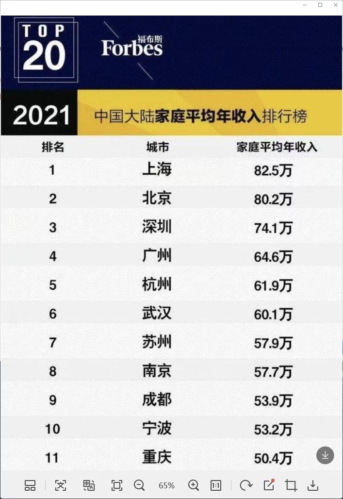 深圳家庭年均收入74.1万元?福布斯中国回应:假的