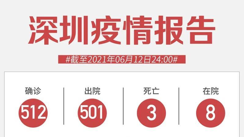 6月12日深圳无新增病例!深圳一女子编造疫情谣言被行拘