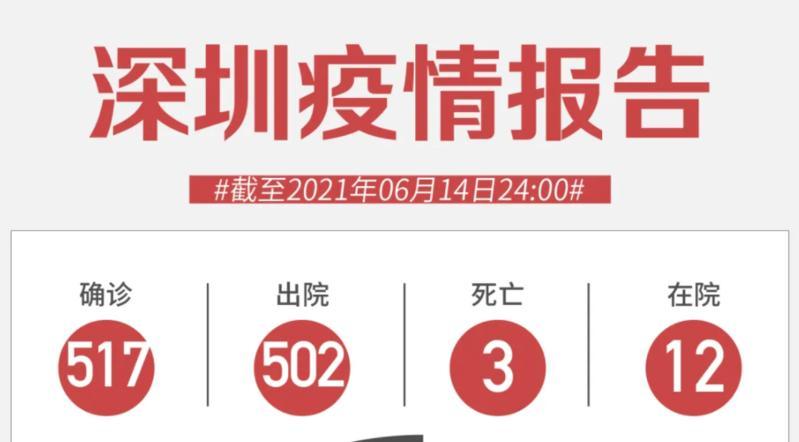 6月14日深圳市新冠肺炎疫情情况通报