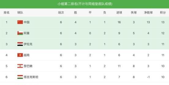 12强赛参赛球队全出炉 乌兹别克斯坦队爆冷出局