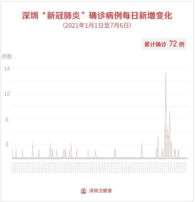 7月6日深圳无新增病例!广东核酸检测收费标准调整了!