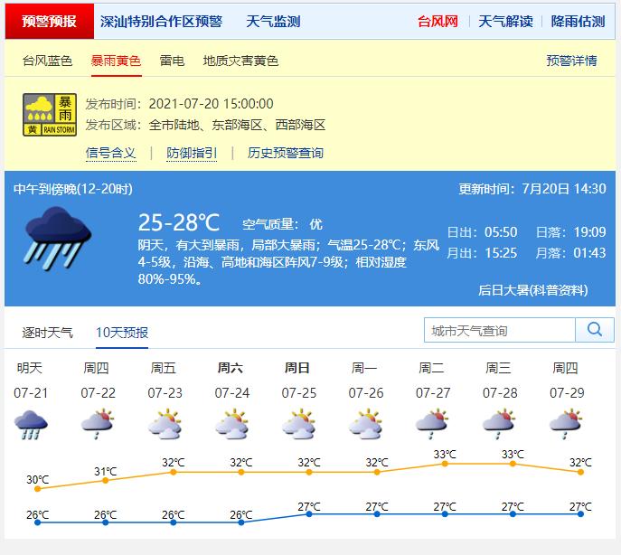 深圳暴雨黄色和雷电预警信号生效中 今日夜间仍有降雨伴7-8级阵风