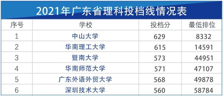 投档线出炉!深圳技术大学普通物理类录取排位再创新高