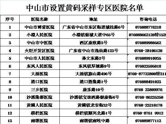 """中山设""""黄码""""快速检测专区,26家医院可测"""