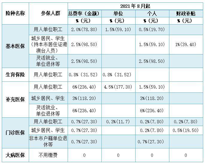 新缴费基数公布,中山医保下月起有大变化!