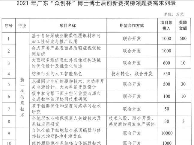 @中山博士博士后,全省创新赛启动,最高奖励500万元