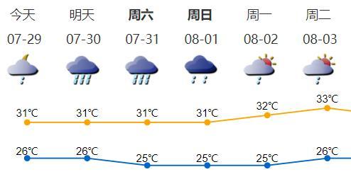 高温缓解!未来三天深圳多局地暴雨伴强对流天气