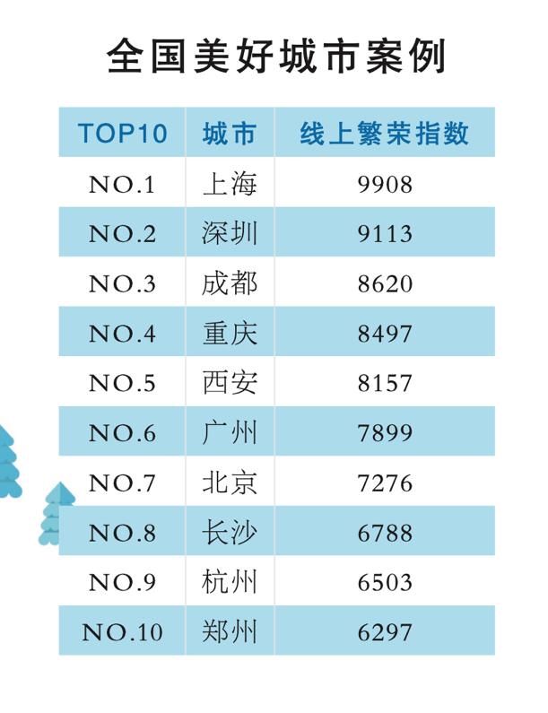 新型文旅消费浪潮风起云涌 巨量引擎:深圳居全国美好城市指数第二