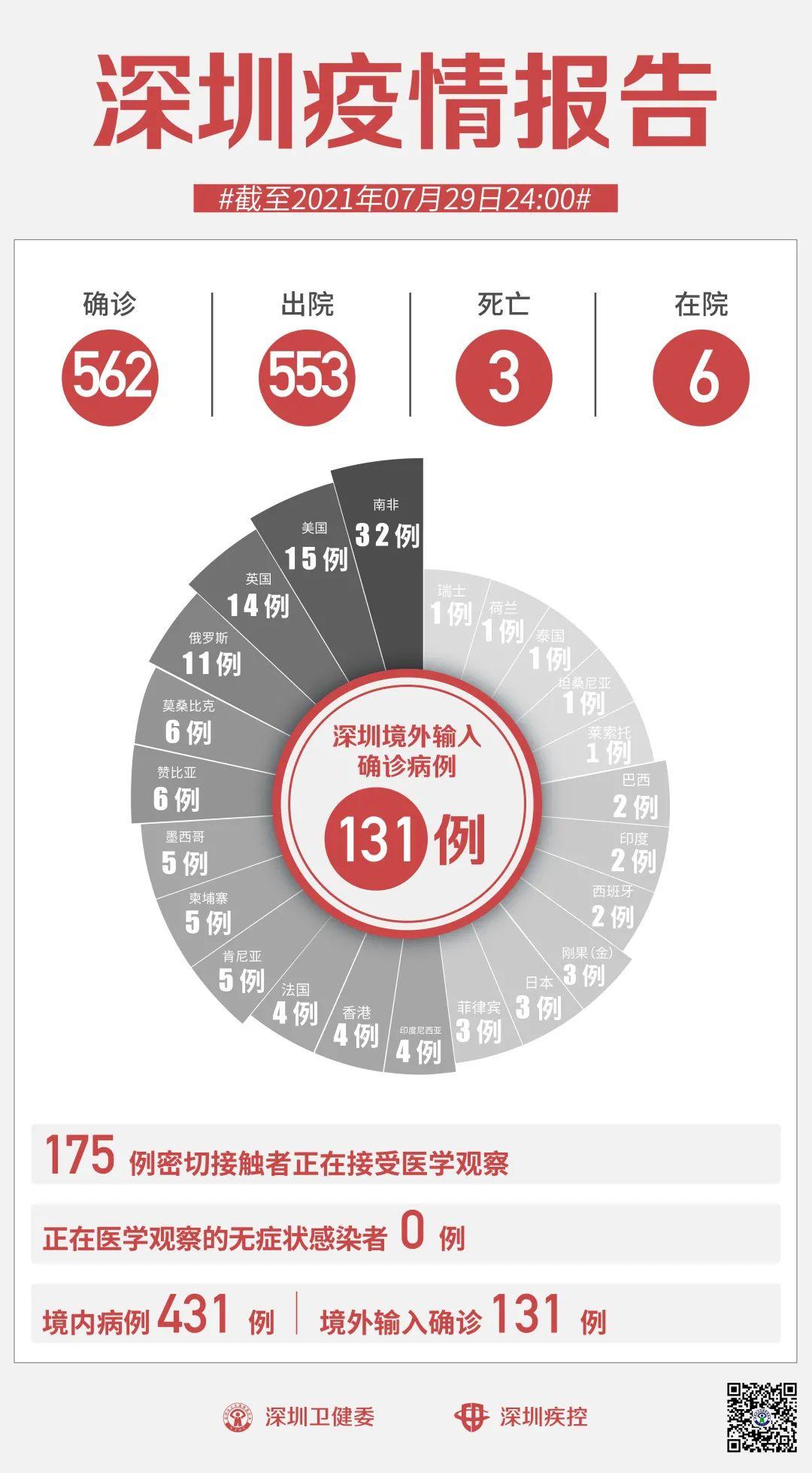 7月29日深圳无新增病例!