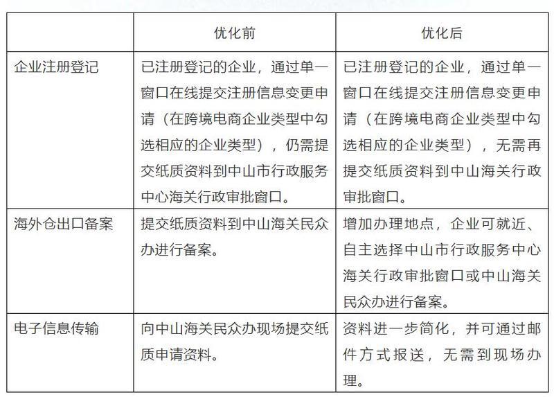 8月起,中山跨境电商企业备案更便利了,请收好这份指引
