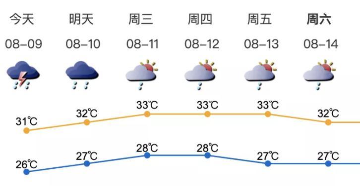 深新早点丨注意!深圳已连续8天暴雨预警,未来一周仍有局部强降雨