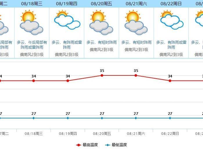 东莞发布暴雨预警!本周降雨减弱,气温回升