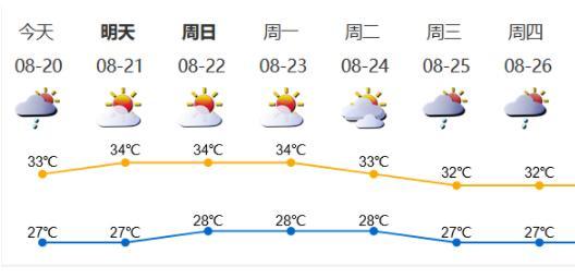 深新早点丨未来几天还是晴雨交加!预计深圳第三季度平均气温偏高