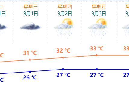 阵雨延续,部分时间雨势较大!上半周珠海凉爽,下半周……