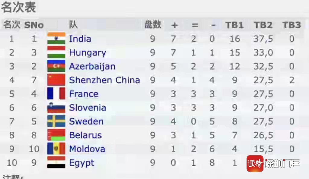 2021国际棋联网络赛深圳队小组获第四,刘适兰:每次出场都是胜利