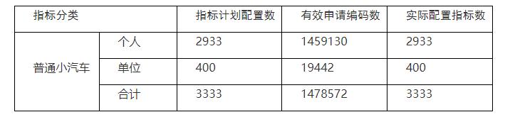 本期粤B摇号结果揭晓! 平均497人竞争一张车牌