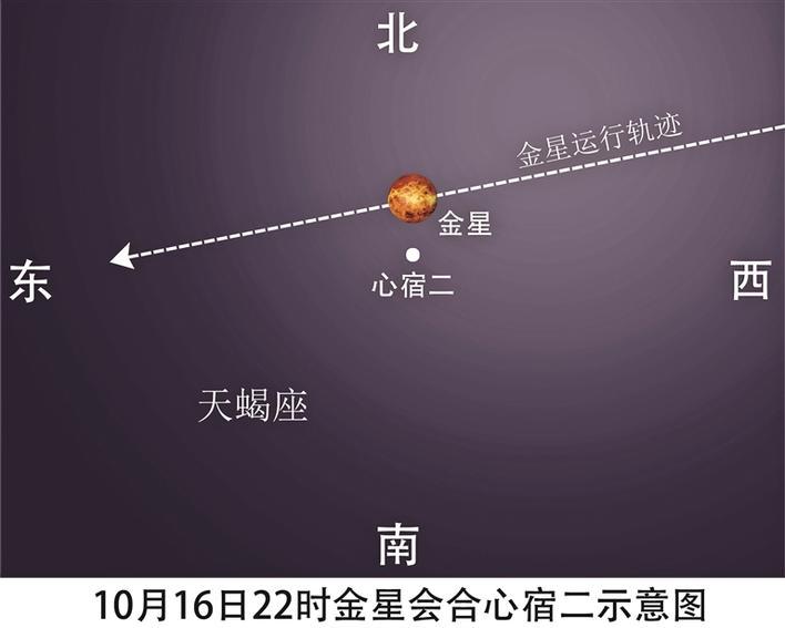 周六双星欢聚 错过需等8年 深圳最佳观测时间是16日18时28分至58分