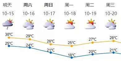 冷空气来了!深圳未来三天多云天气为主,周六起气温下降