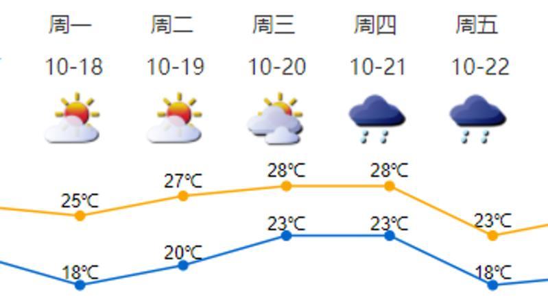 冷空气已影响深圳,18日早晨最低气温将降至18℃