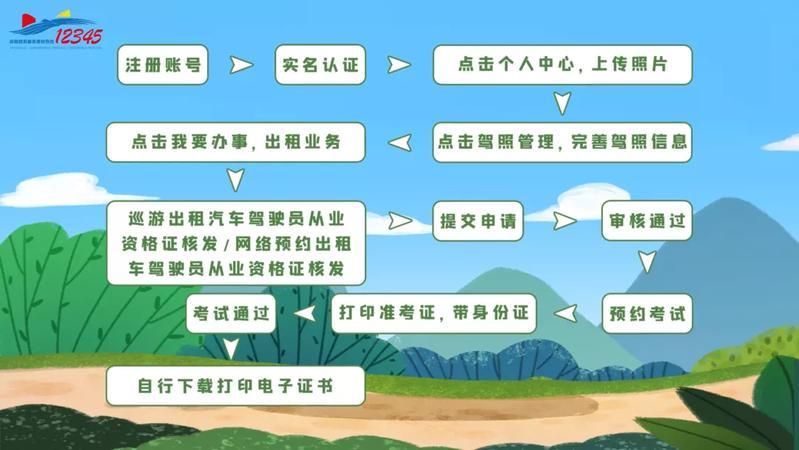 @深圳人,你最关心的《出租汽车驾驶员证》怎么申办?超全攻略告诉你!