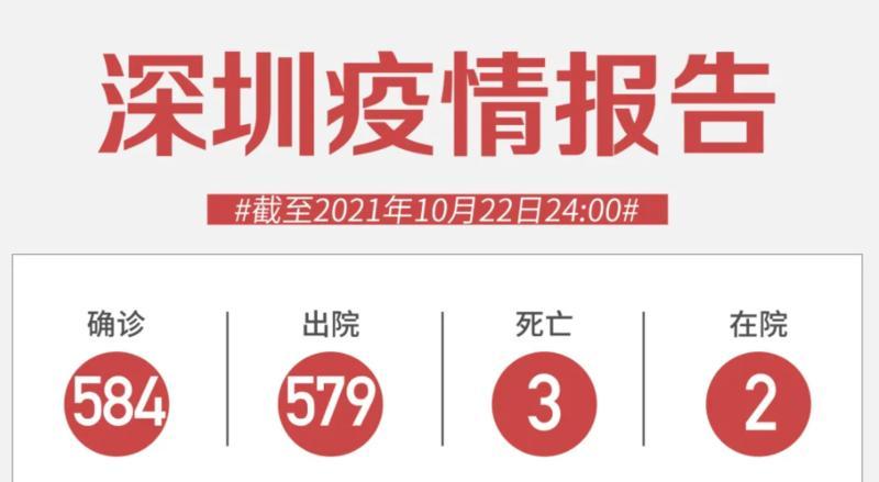 10月22日深圳无新增病例!十省区市报告78人阳性,去过这些地方速速报备!