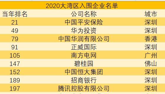 广东14家企业上榜《财富》世界500强,深圳投资控股新入榜