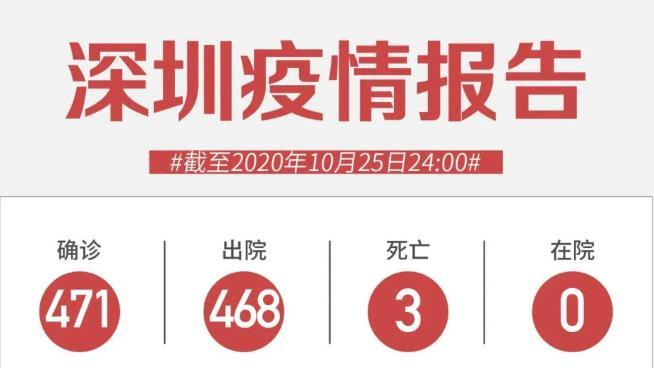 10月25日深圳无新增病例!