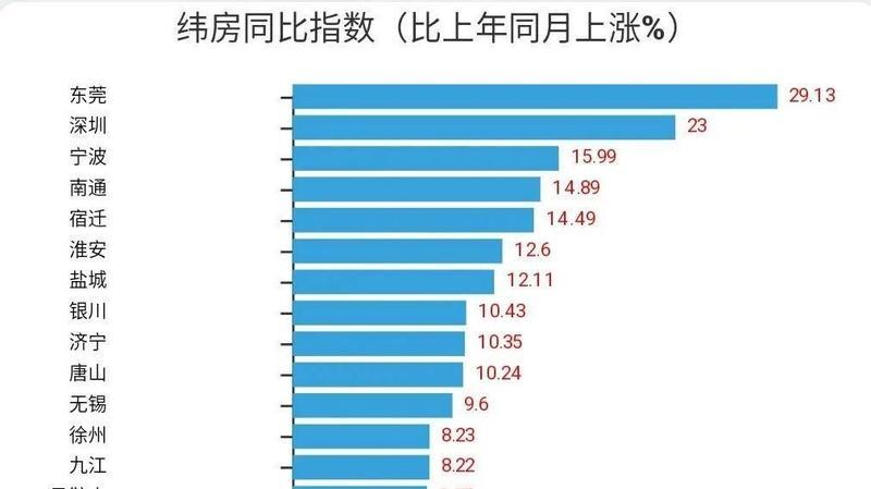最新纬房指数:多数样本城市房价稳中有升,深圳同比上涨23%