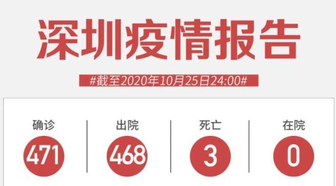 10月25日深圳无新增病例!喀什新增137例无症状,多地采取行动!