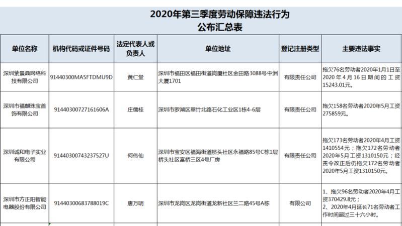 曝光!深圳这9家企业劳动保障违法,8家涉及欠薪