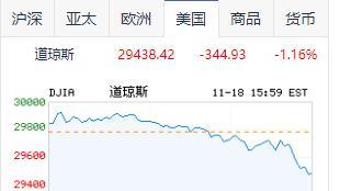美股两连跌:标普500失守3600点,欢聚跌超26%