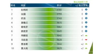 国际足联公布最新排名u乐彩票客户端:意大利重返前十拼多多彩票注册登录,中国队排第75位
