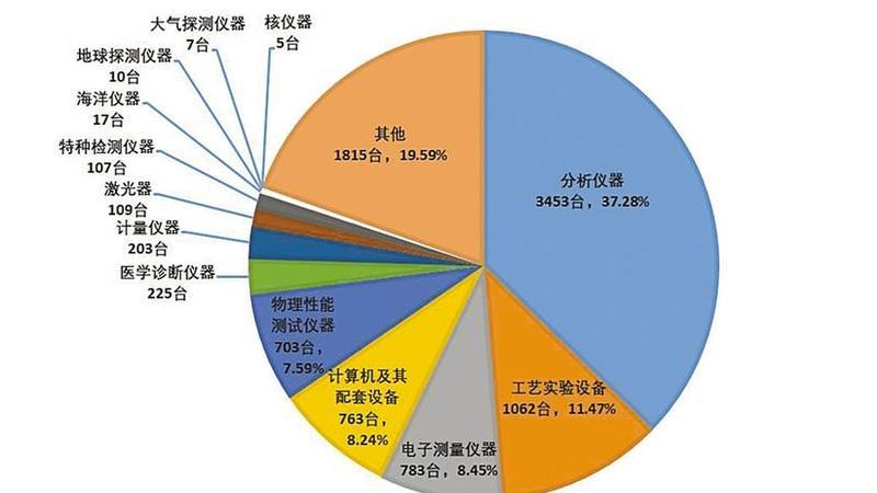 """哪个区哪些机构的科学仪器最多?深圳为大型科学仪器绘""""藏宝图"""""""