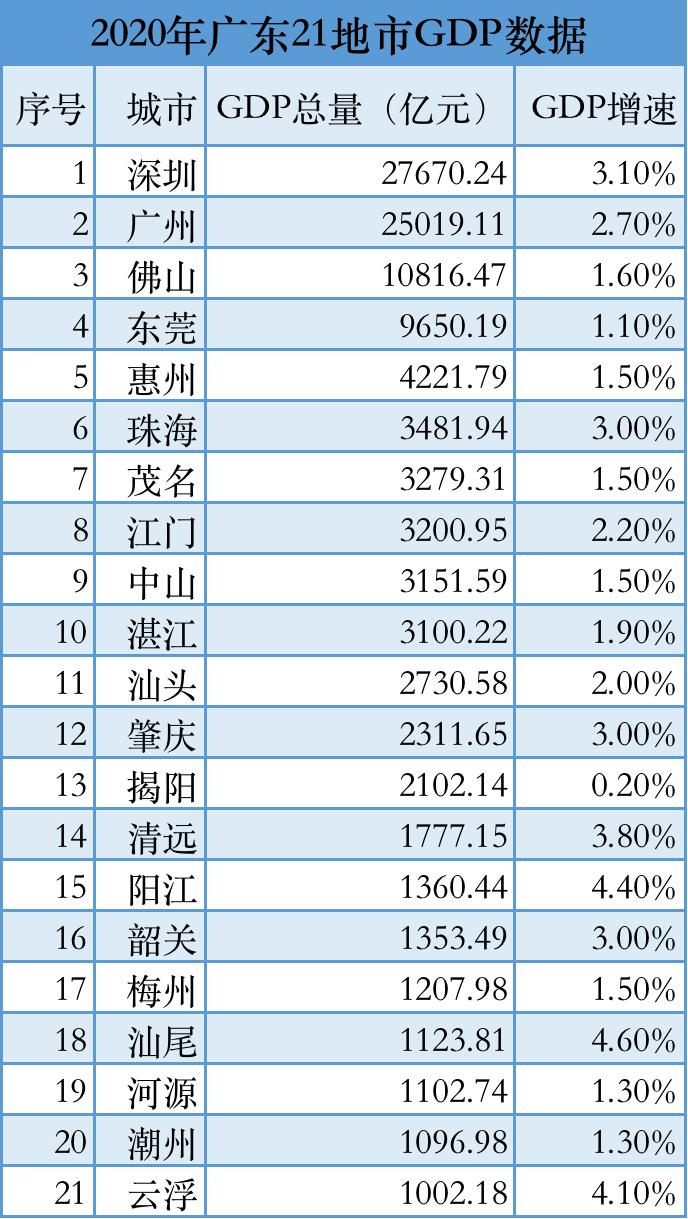 广东省2020个城市gdp_2020年广东各市GDP公布,河源排名第...