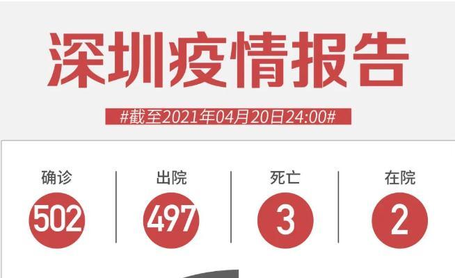 4月20日深圳无新增病例!新冠疫苗接种证明不能替代核酸检测报告