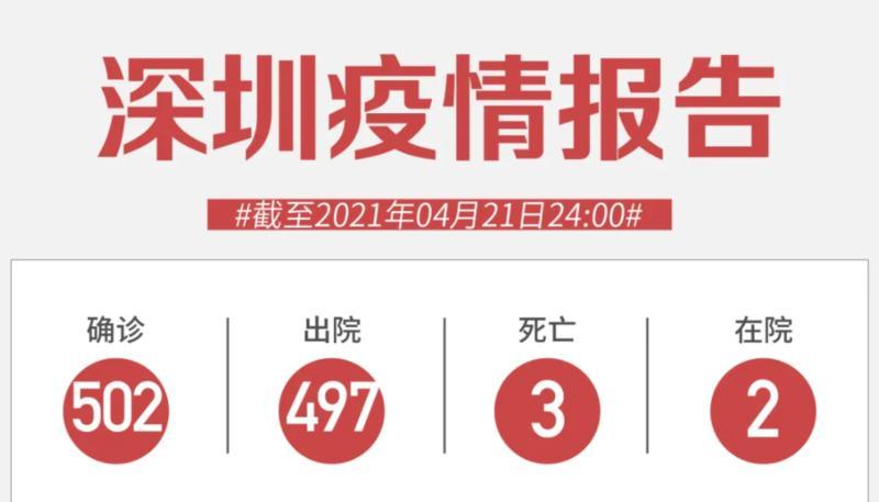 4月21日深圳无新增病例!西安检验师打了疫苗仍感染?原因来了