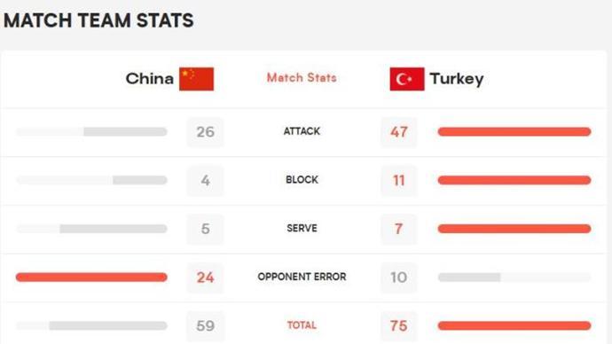世界女排联赛中国队0:3不敌土耳其 遭遇两连败
