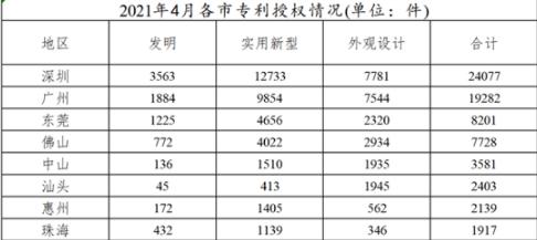 79025件!2021年1-4月深圳专利授权数位列广东省第一