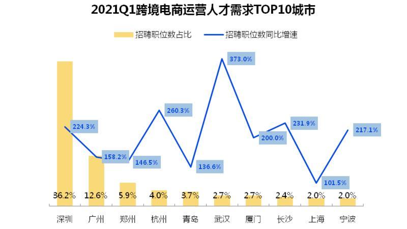 跨境电商人才需求激增,深圳需求量占全国第一