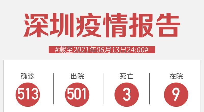 6月13日深圳新增1例境外输入确诊病例和1例境外输入无症状感染者
