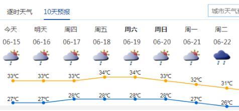 热热热!本周深圳最高气温持续突破30℃