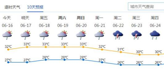 深圳本周炎热多阵雨 深汕区干旱黄色预警信号生效中