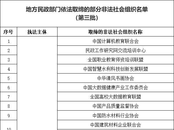 遇到马上报警!民政部公布非法社会组织名单,中山有2个