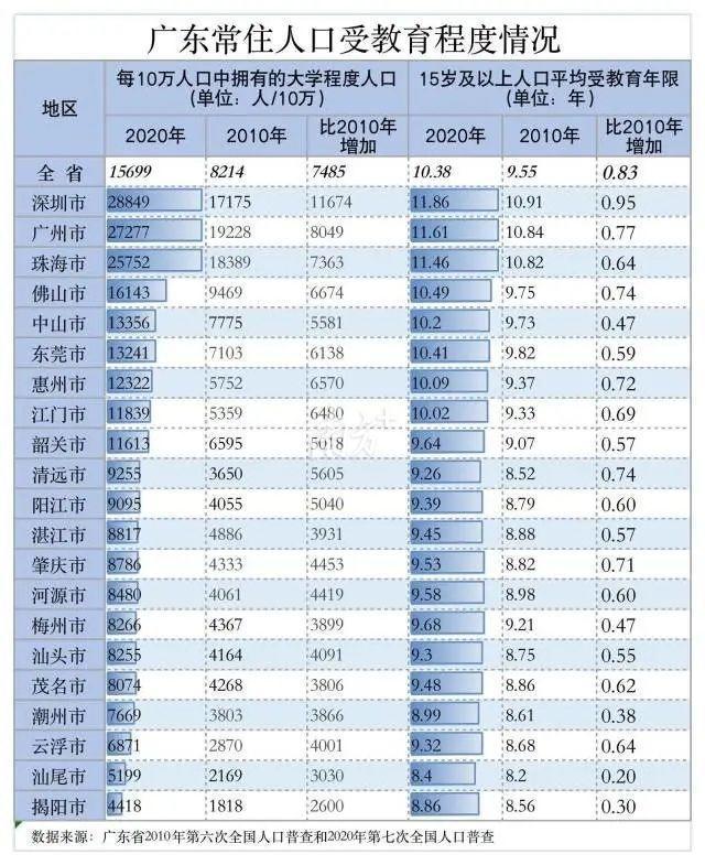 官宣!肇庆2020年常住人口达4113594人
