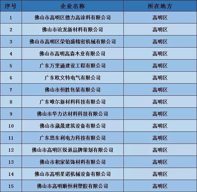 高明15家企业上榜广东省拟入库科技型中小企业公示名单