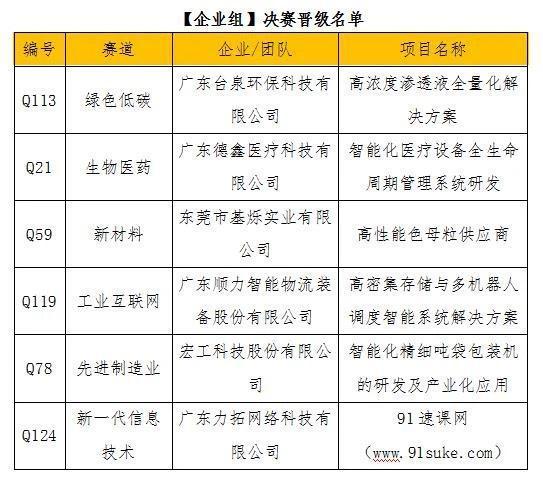 """2021年""""创客广东""""东莞市中小企业创新创业大赛决赛12强出炉"""