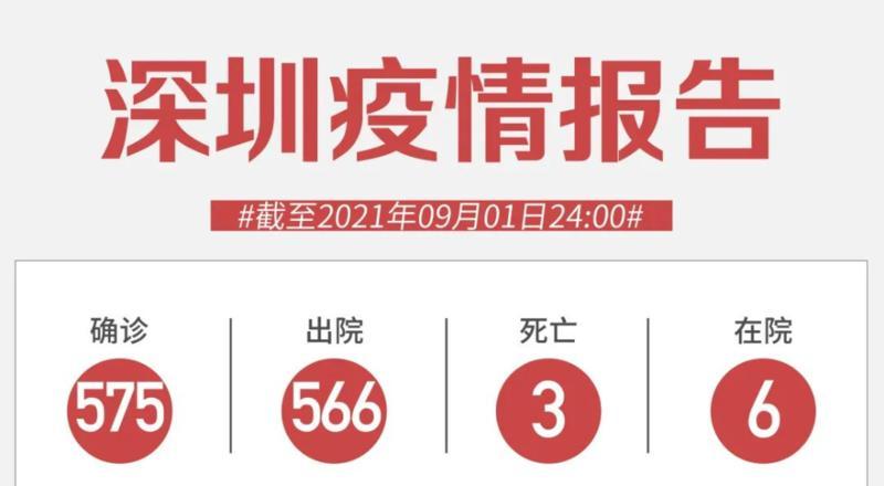 9月1日深圳新增境外输入1例确诊病例和1例无症状感染者