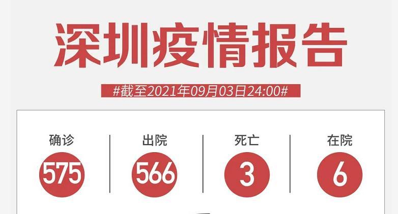 9月3日深圳无新增病例